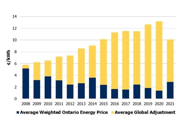 Yearly Average Hourly Ontario Energy Price graphed with Average Global Adjustment