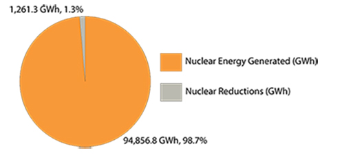 2014 Nuclear Manoeuvers and Shutdowns