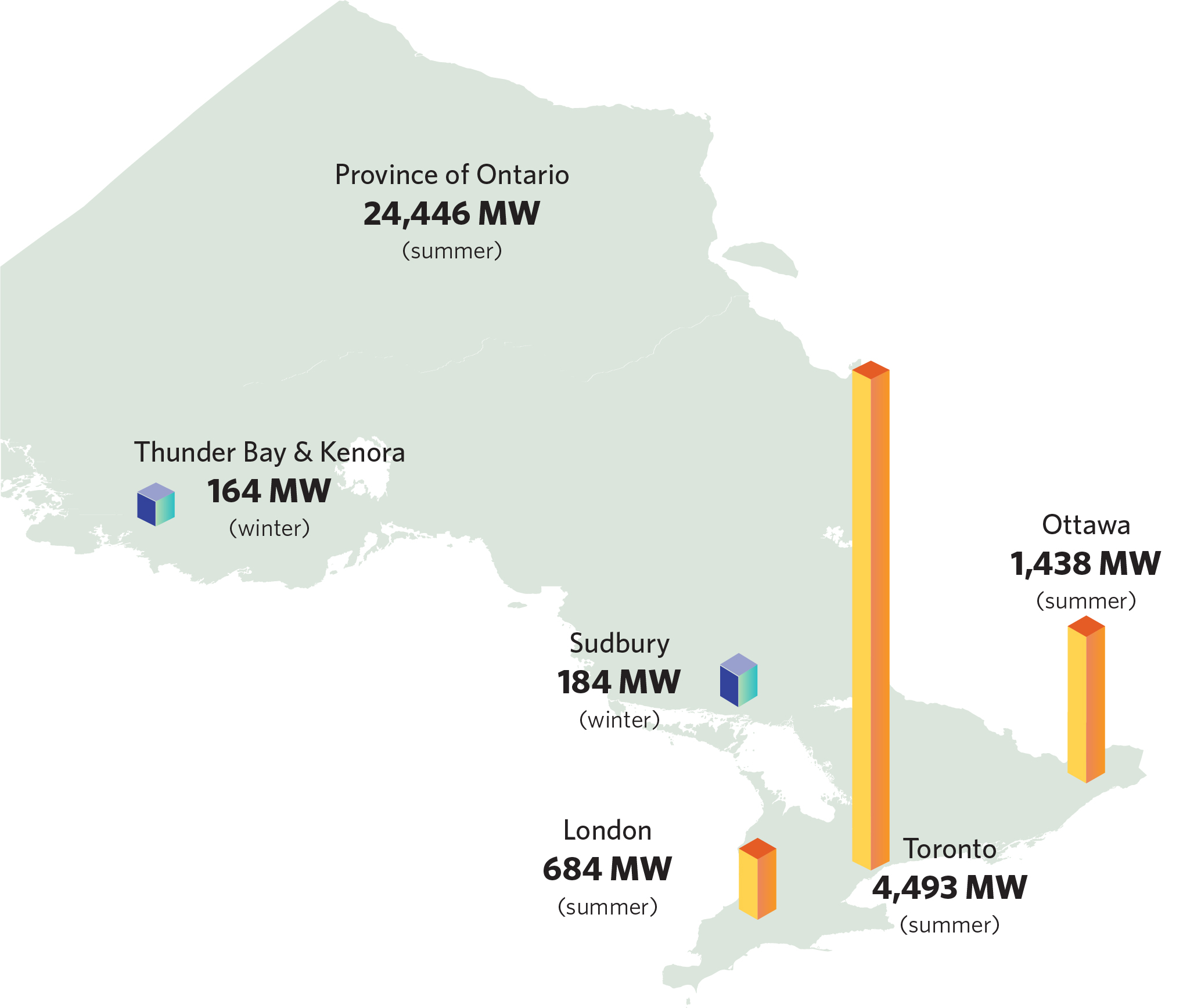 Ontario Map showing Peak Demand by City, Source: Ontario Energy Board Yearbook