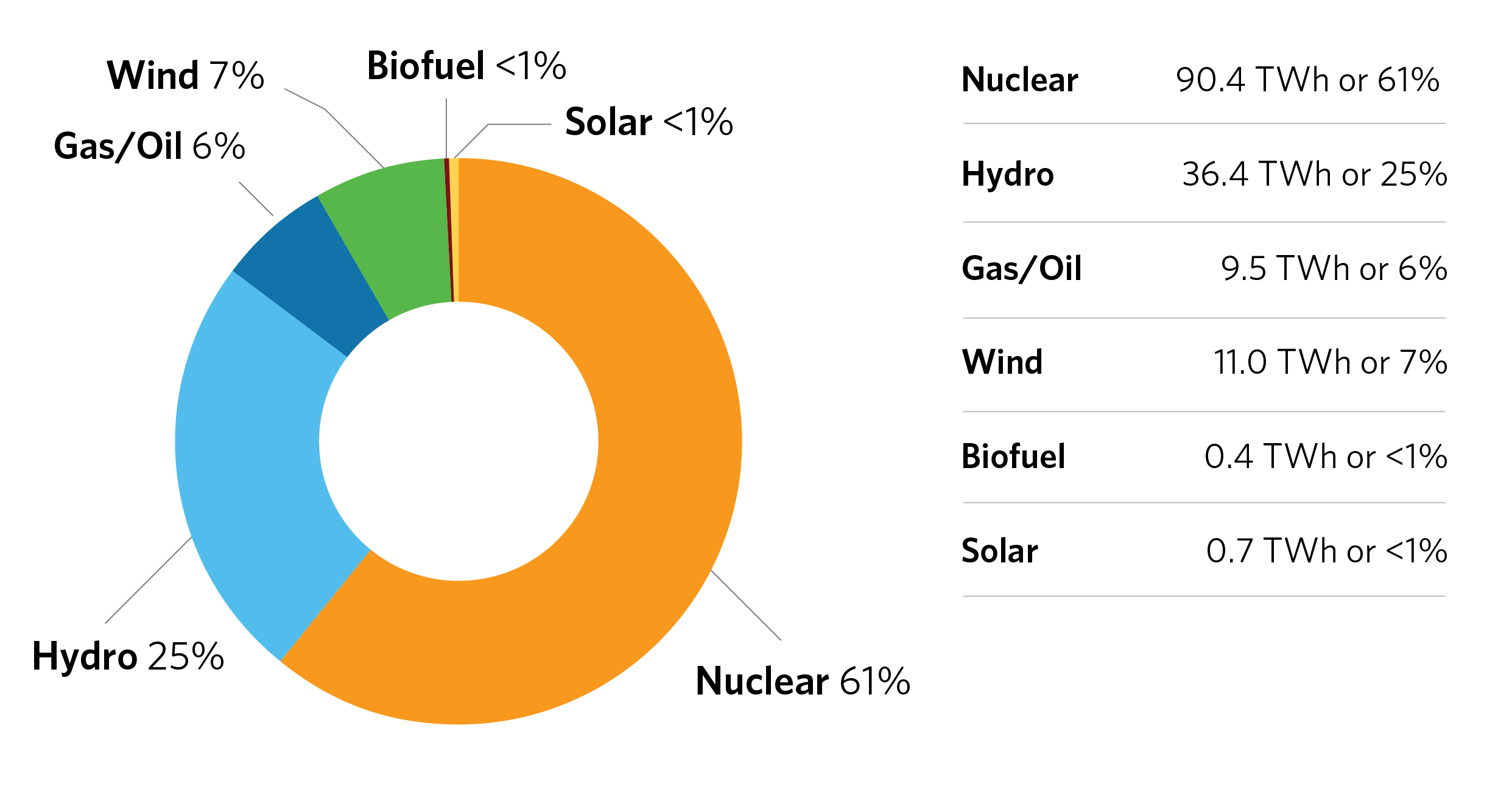 Output by Fuel Type: Nuclear 61%, Hydro 25%, Gas/Oil 6%, Wind 7%, Biofuel <1%, Solar <1%