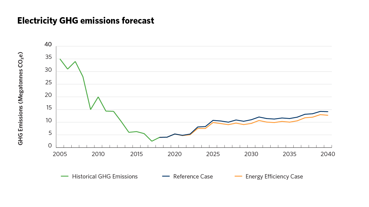 Electricity GHG emissions forecast graph