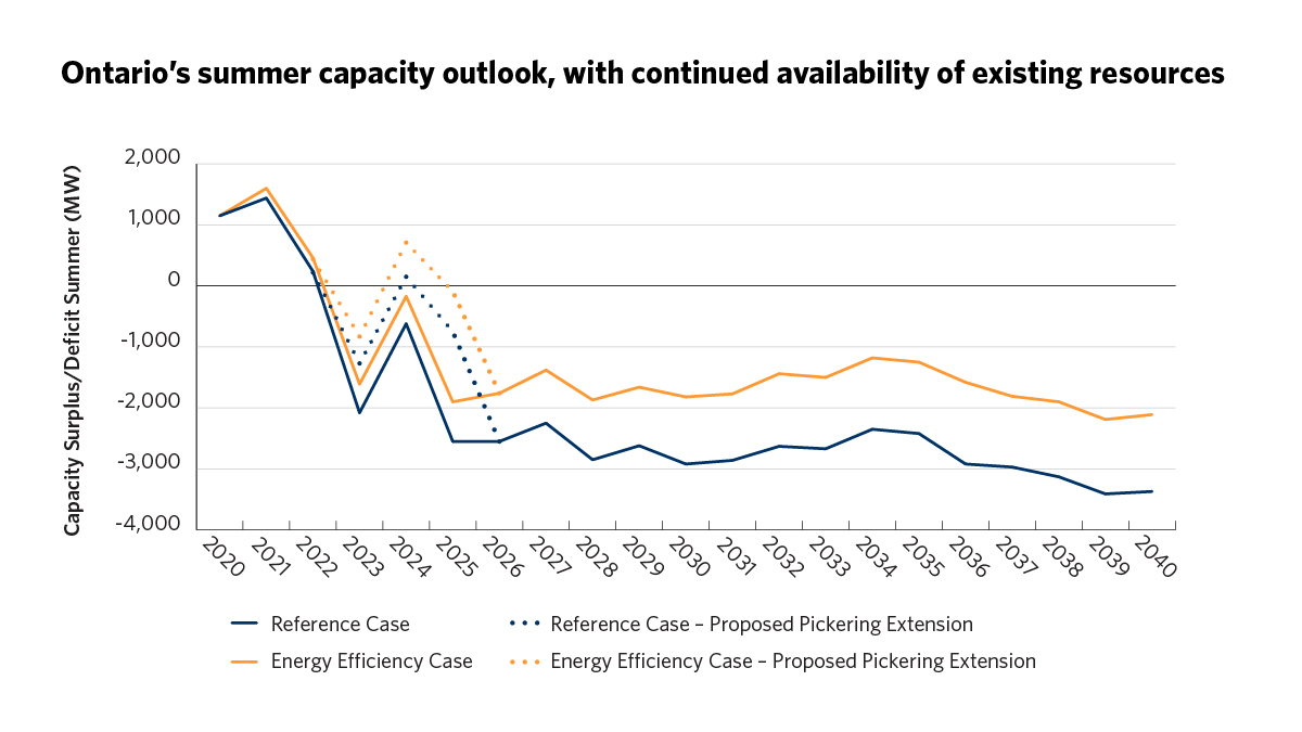 Ontario's summer capacity outlook, with continued availability of existing resources